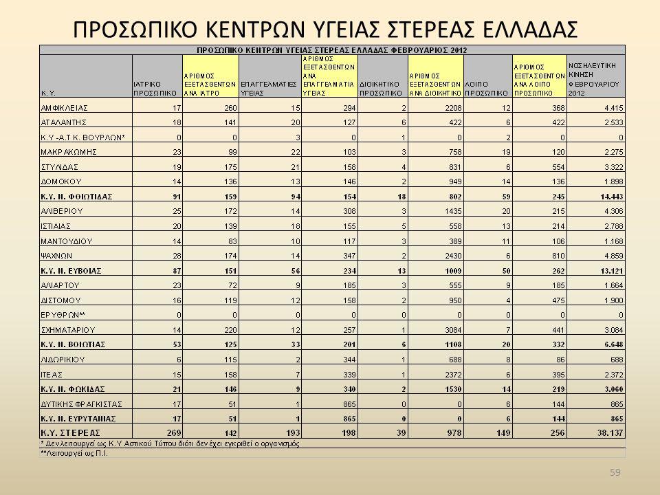 59 ΠΡΟΣΩΠΙΚΟ ΚΕΝΤΡΩΝ ΥΓΕΙΑΣ ΣΤΕΡΕΑΣ ΕΛΛΑΔΑΣ