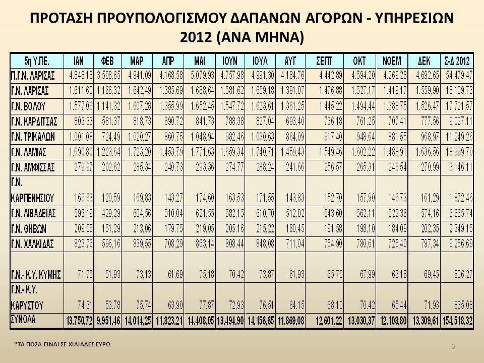 ΠΡΟΤΑΣΗ ΠΡΟΥΠΟΛΟΓΙΣΜΟΥ ΔΑΠΑΝΩΝ ΑΓΟΡΩΝ - ΥΠΗΡΕΣΙΩΝ 2012 (ΑΝΑ ΜΗΝΑ) *ΤΑ ΠΟΣΑ ΕΙΝΑΙ ΣΕ ΧΙΛΙΑΔΕΣ ΕΥΡΩ 6