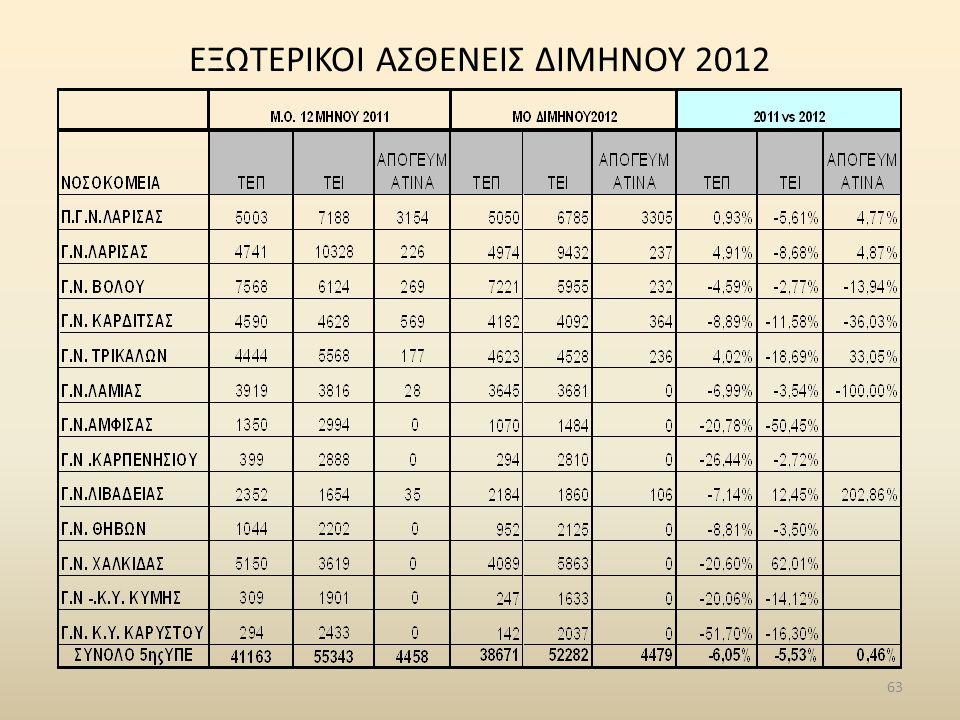 ΕΞΩΤΕΡΙΚΟΙ ΑΣΘΕΝΕΙΣ ΔΙΜΗΝΟΥ 2012 63