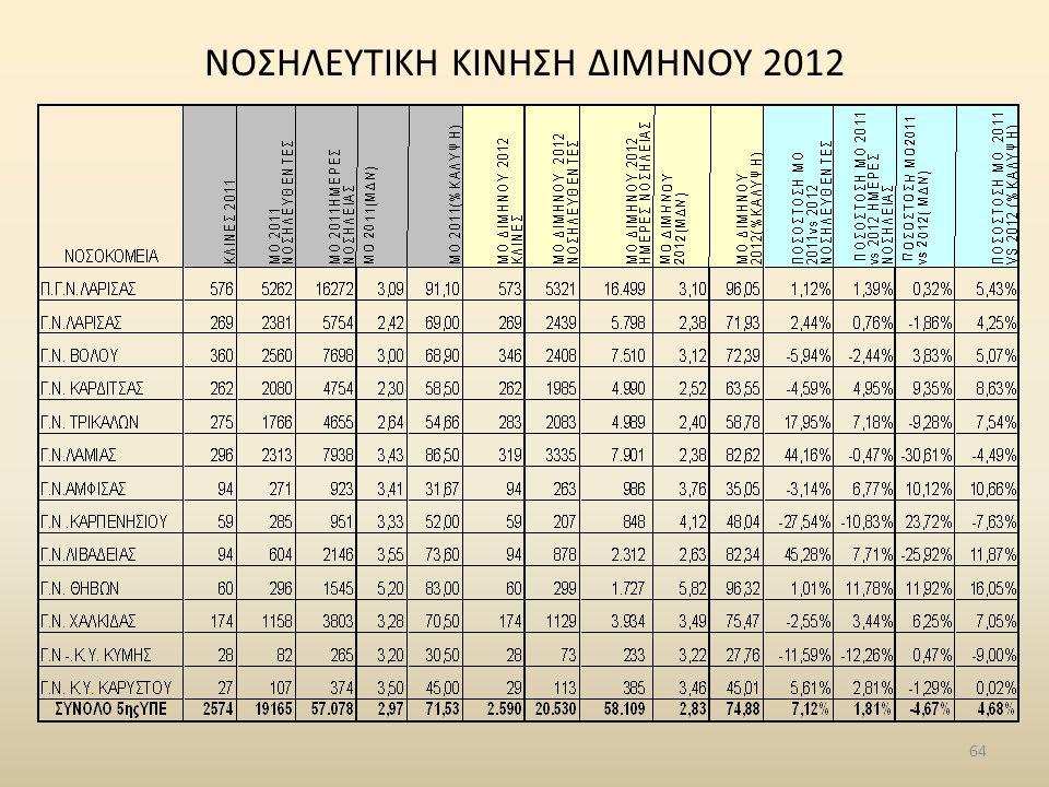 NΟΣΗΛΕΥΤΙΚΗ ΚΙΝΗΣΗ ΔΙΜΗΝΟΥ 2012 64