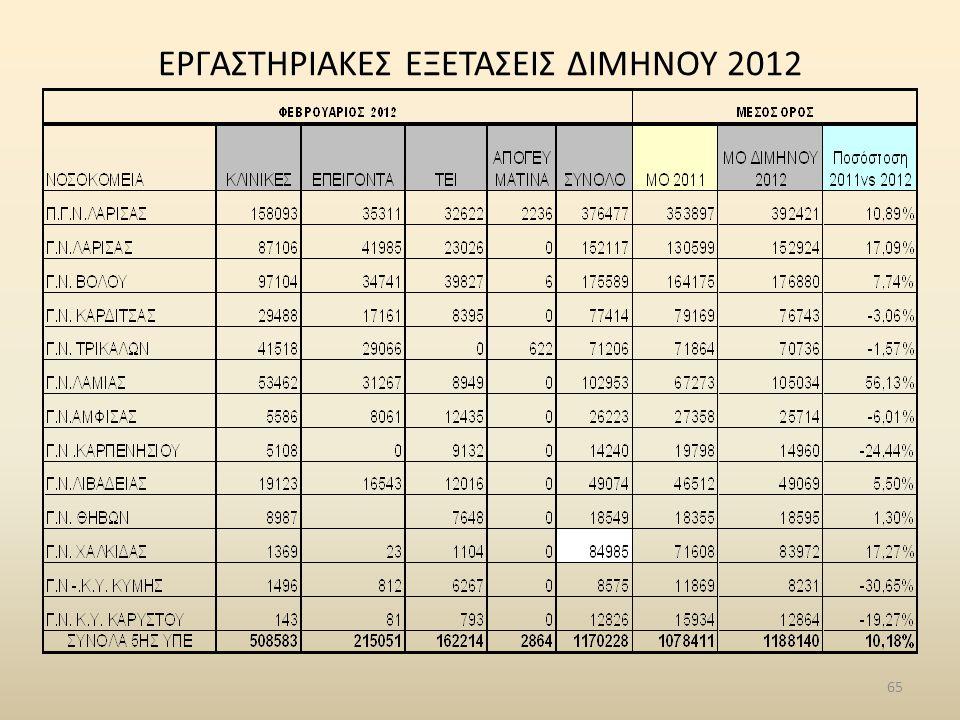 ΕΡΓΑΣΤΗΡΙΑΚΕΣ ΕΞΕΤΑΣΕΙΣ ΔΙΜΗΝΟΥ 2012 65
