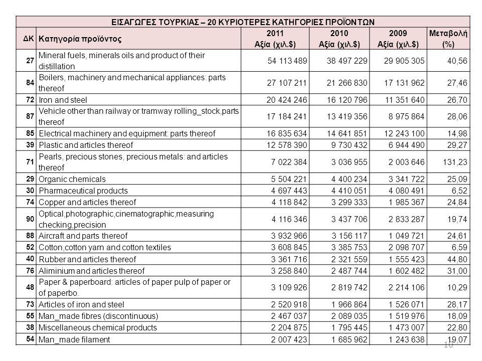 10 ΕΙΣΑΓΩΓΕΣ ΤΟΥΡΚΙΑΣ – 20 ΚΥΡΙΟΤΕΡΕΣ ΚΑΤΗΓΟΡΙΕΣ ΠΡΟΪΟΝΤΩΝ ΔΚ Κατηγορία προϊόντος 2011 Αξία (χιλ.$) 2010 Αξία (χιλ.$) 2009 Αξία (χιλ.$) Μεταβολή (%) 2