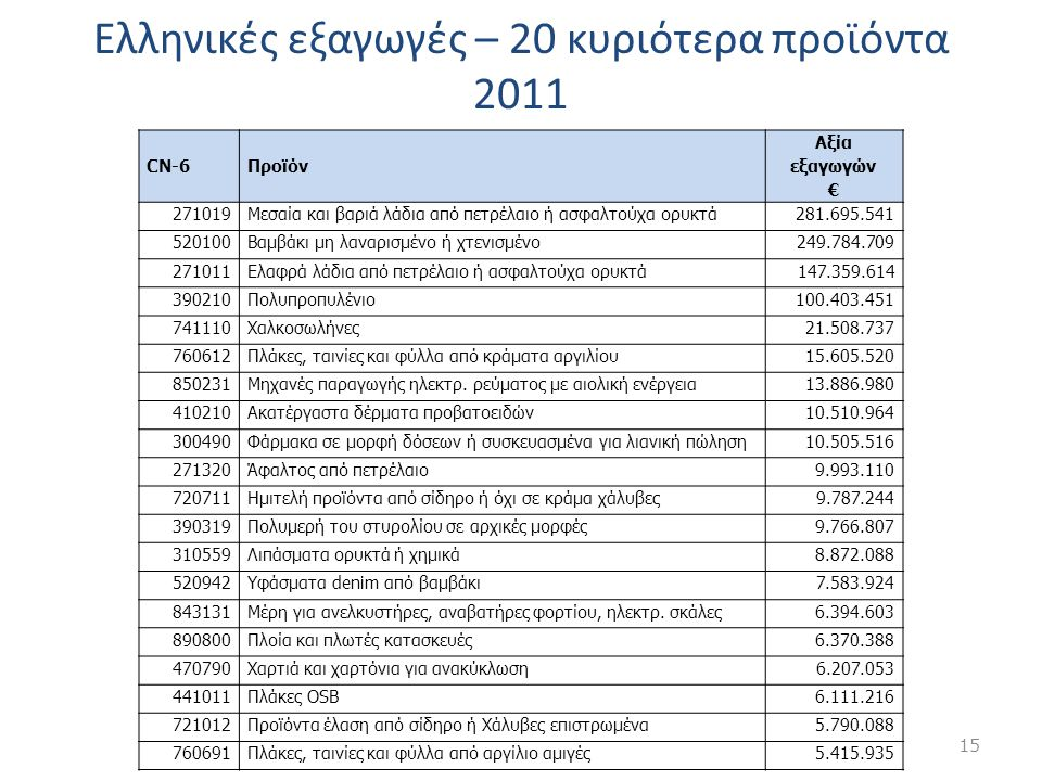 Ελληνικές εξαγωγές – 20 κυριότερα προϊόντα 2011 CN-6Προϊόν Αξία εξαγωγών € 271019Μεσαία και βαριά λάδια από πετρέλαιο ή ασφαλτούχα ορυκτά281.695.541 5