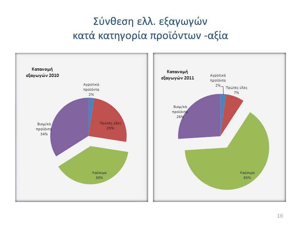 Σύνθεση ελλ. εξαγωγών κατά κατηγορία προϊόντων -αξία 16