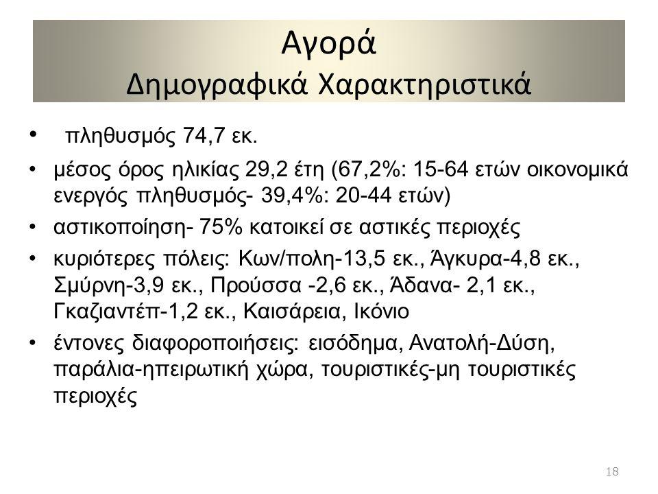 Αγορά Δημογραφικά Χαρακτηριστικά πληθυσμός 74,7 εκ. μέσος όρος ηλικίας 29,2 έτη (67,2%: 15-64 ετών οικονομικά ενεργός πληθυσμός- 39,4%: 20-44 ετών) ασ