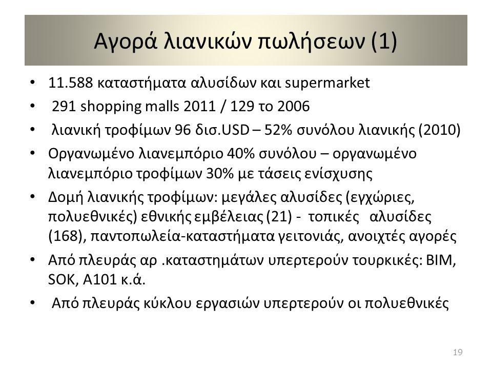 Αγορά λιανικών πωλήσεων (1) 11.588 καταστήματα αλυσίδων και supermarket 291 shopping malls 2011 / 129 το 2006 λιανική τροφίμων 96 δισ.USD – 52% συνόλο