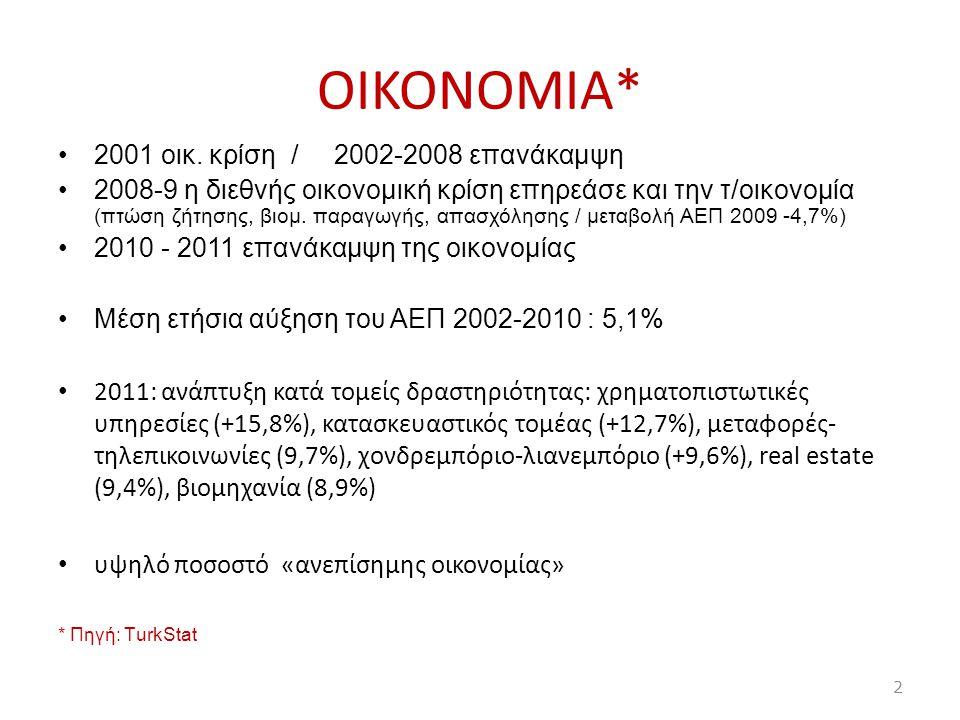 ΟIKONOMIA* 2001 οικ. κρίση / 2002-2008 επανάκαμψη 2008-9 η διεθνής οικονομική κρίση επηρεάσε και την τ/οικονομία (πτώση ζήτησης, βιομ. παραγωγής, απασ