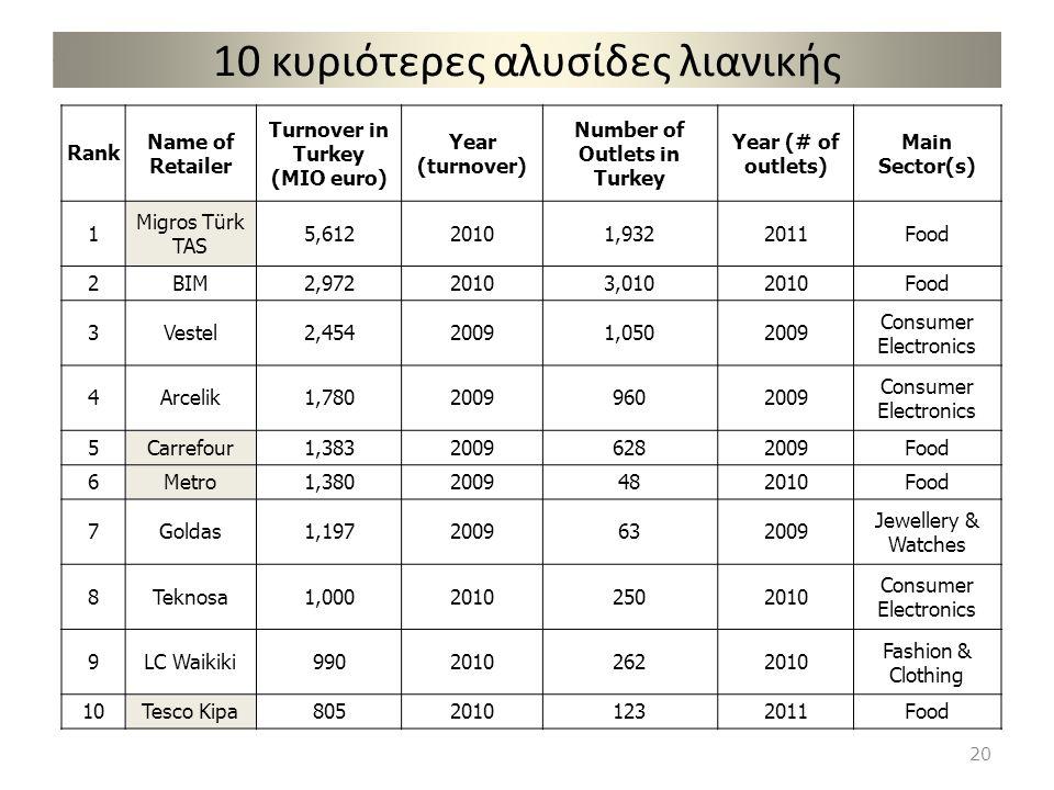 10 κυριότερες αλυσίδες λιανικής Rank Name of Retailer Turnover in Turkey (MIO euro) Year (turnover) Number of Outlets in Turkey Year (# of outlets) Ma