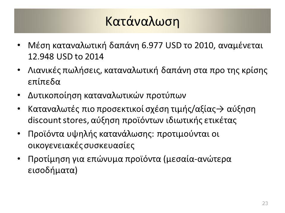 Κατάναλωση Μέση καταναλωτική δαπάνη 6.977 USD το 2010, αναμένεται 12.948 USD to 2014 Λιανικές πωλήσεις, καταναλωτική δαπάνη στα προ της κρίσης επίπεδα