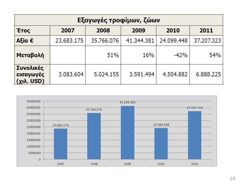 Eξαγωγές τροφίμων, ζώων Έτος20072008200920102011 Αξία €23.683.17535.766.07641.344.38124.099.44837.207.323 Μεταβολή51%16%-42%54% Συνολικές εισαγωγές (χ