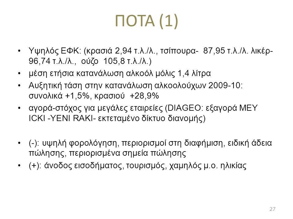 ΠΟΤΑ (1) Υψηλός ΕΦΚ: (κρασιά 2,94 τ.λ./λ., τσίπουρα- 87,95 τ.λ./λ. λικέρ- 96,74 τ.λ./λ., ούζο 105,8 τ.λ./λ.) μέση ετήσια κατανάλωση αλκοόλ μόλις 1,4 λ