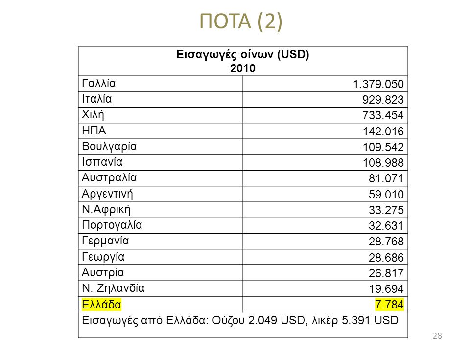 ΠΟΤΑ (2) Εισαγωγές οίνων (USD) 2010 Γαλλία 1.379.050 Ιταλία 929.823 Χιλή 733.454 ΗΠΑ 142.016 Βουλγαρία 109.542 Ισπανία 108.988 Αυστραλία 81.071 Αργεντ