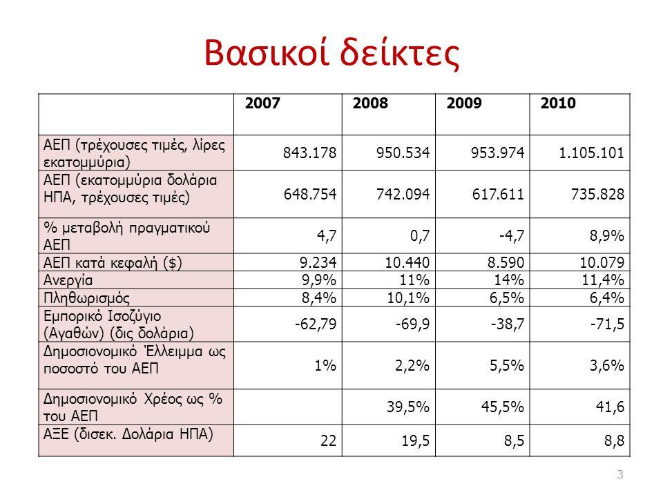 Βασικοί δείκτες 2007200820092010 AEΠ (τρέχουσες τιμές, λίρες εκατομμύρια) 843.178950.534953.9741.105.101 ΑΕΠ (εκατομμύρια δολάρια ΗΠΑ, τρέχουσες τιμές