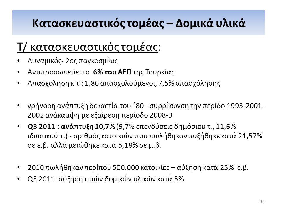 Κατασκευαστικός τομέας – Δομικά υλικά Τ/ κατασκευαστικός τομέας: Δυναμικός- 2ος παγκοσμίως Αντιπροσωπεύει το 6% του ΑΕΠ της Τουρκίας Απασχόληση κ.τ.: