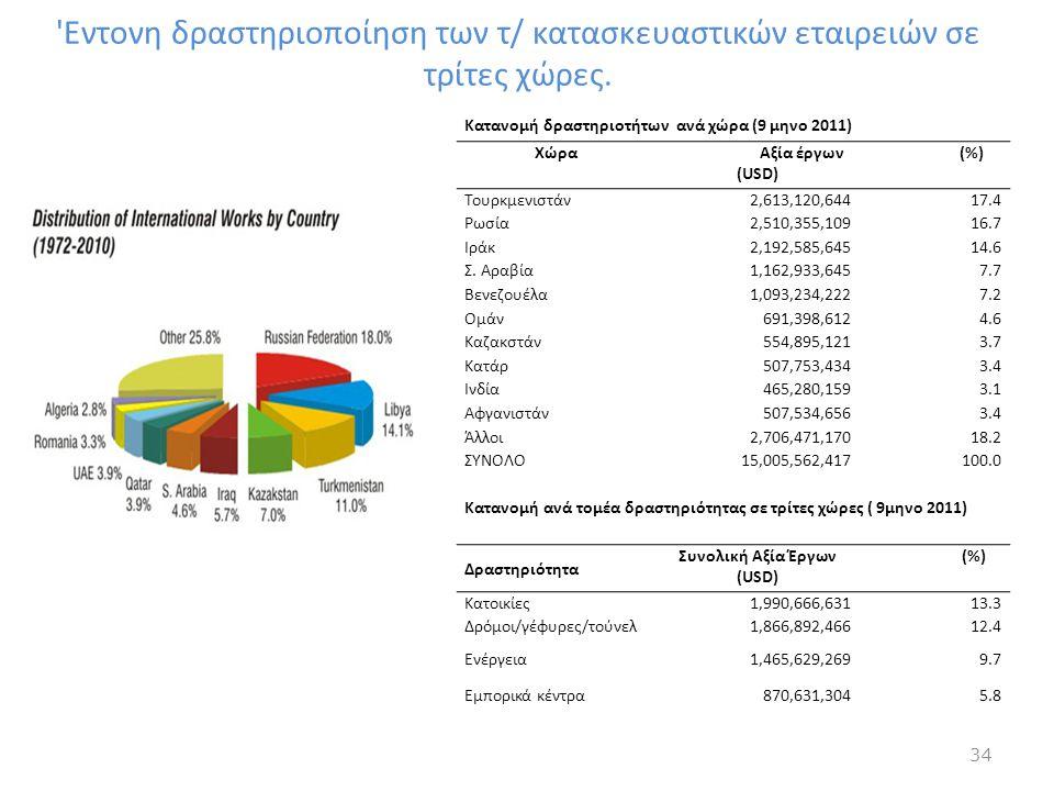 'Εντονη δραστηριοποίηση των τ/ κατασκευαστικών εταιρειών σε τρίτες χώρες. Κατανομή δραστηριοτήτων ανά χώρα (9 μηνο 2011) Χώρα Αξία έργων (USD) (%) Του