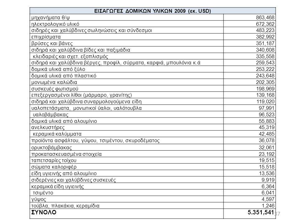 ΕΙΣΑΓΩΓΕΣ ΔΟΜΙΚΩΝ ΥΛΙΚΩΝ 2009 (εκ. USD) μηχανήματα θ/ψ863,468 ηλεκτρολογικό υλικό672,362 σιδηρές και χαλύβδινες σωληνώσεις και σύνδεσμοι483,223 επιχρί