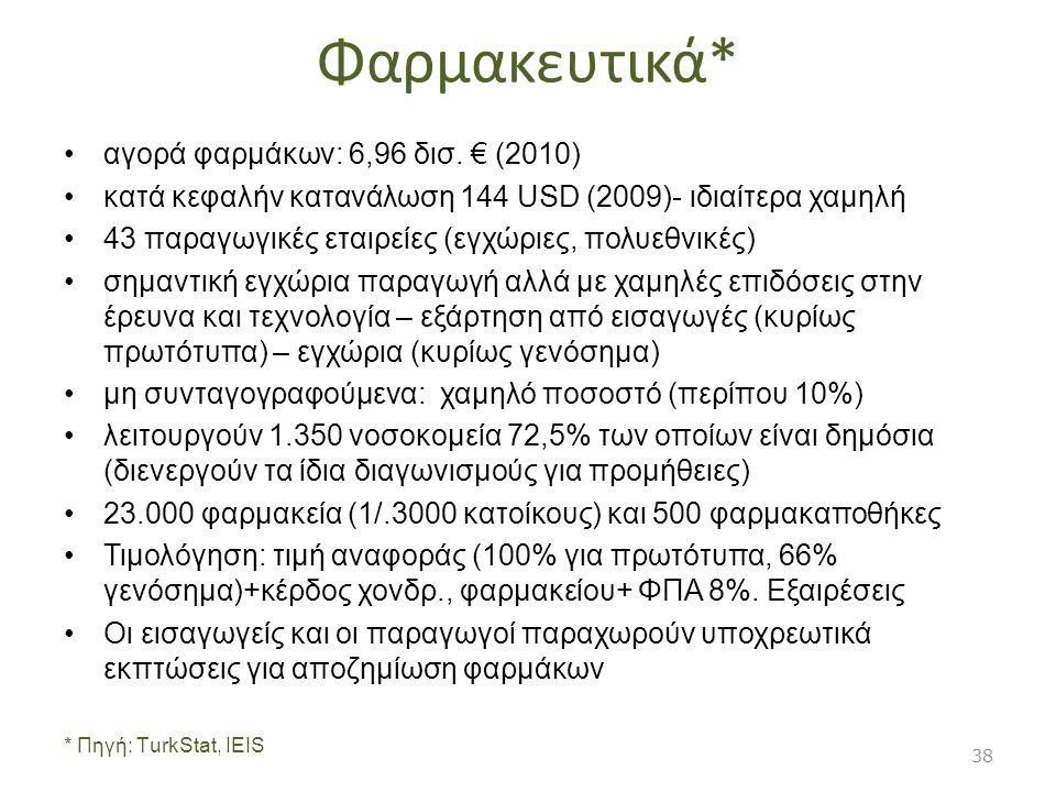 Φαρμακευτικά* αγορά φαρμάκων: 6,96 δισ. € (2010) κατά κεφαλήν κατανάλωση 144 USD (2009)- ιδιαίτερα χαμηλή 43 παραγωγικές εταιρείες (εγχώριες, πολυεθνι