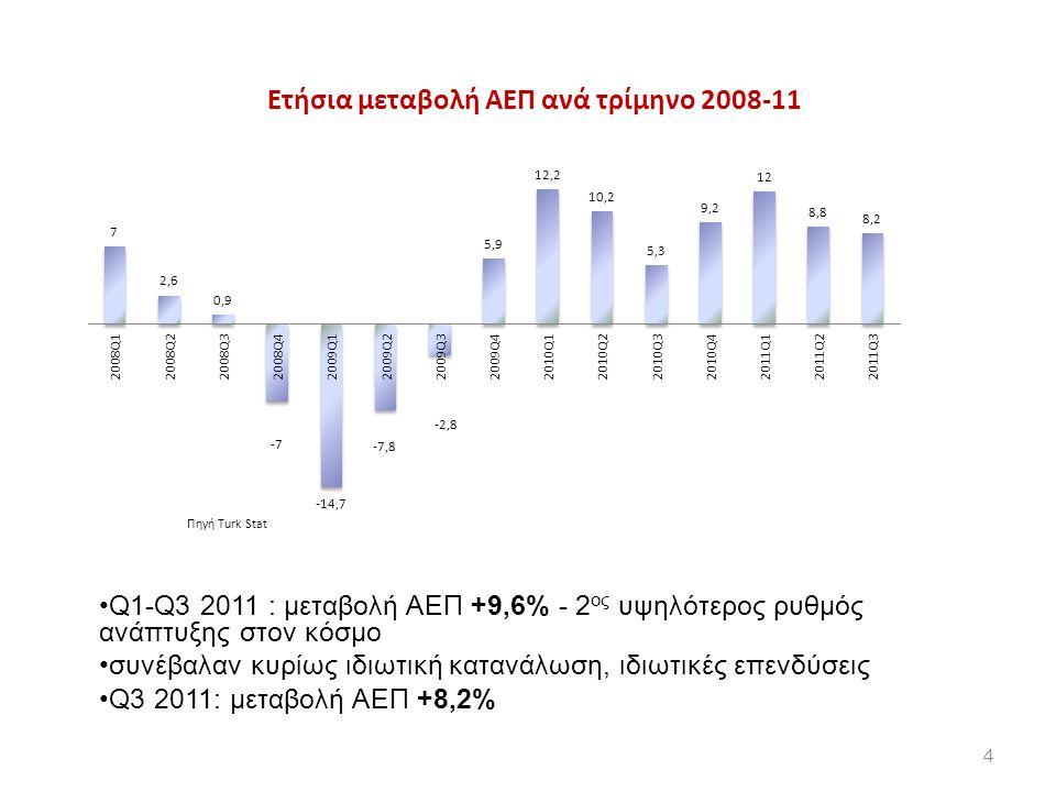 Πηγή Τurk Stat Q1-Q3 2011 : μεταβολή ΑΕΠ +9,6% - 2 ος υψηλότερος ρυθμός ανάπτυξης στον κόσμο συνέβαλαν κυρίως ιδιωτική κατανάλωση, ιδιωτικές επενδύσει