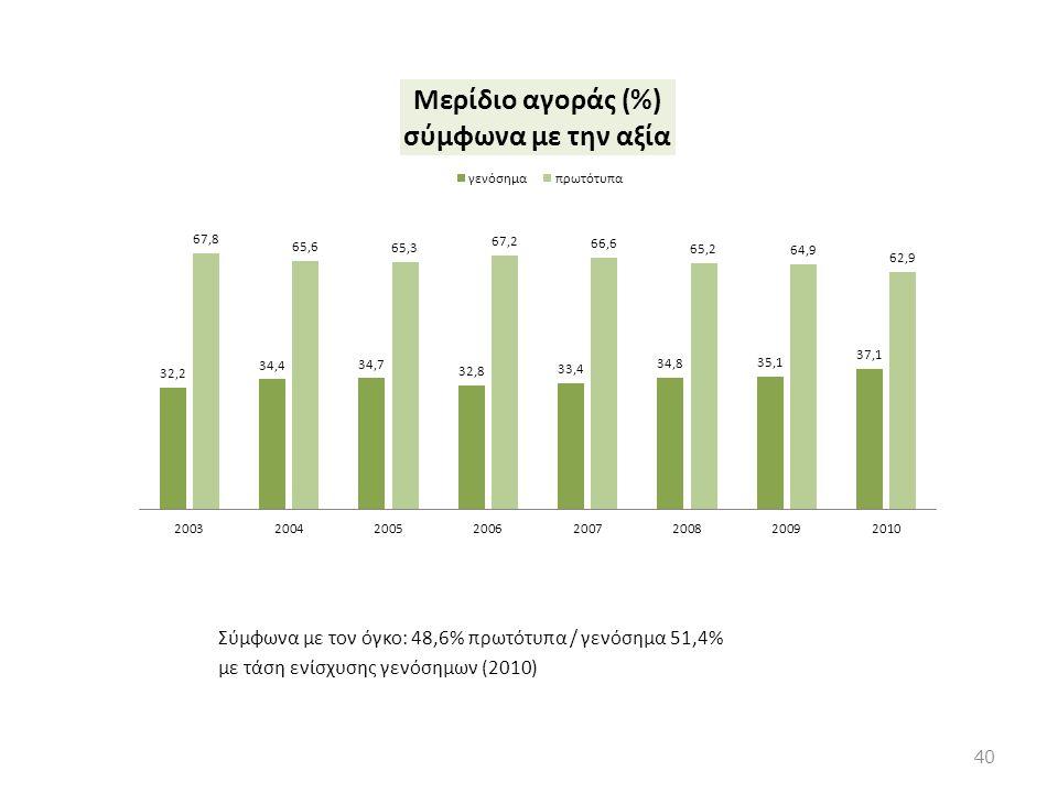 Σύμφωνα με τον όγκο: 48,6% πρωτότυπα / γενόσημα 51,4% με τάση ενίσχυσης γενόσημων (2010) 40