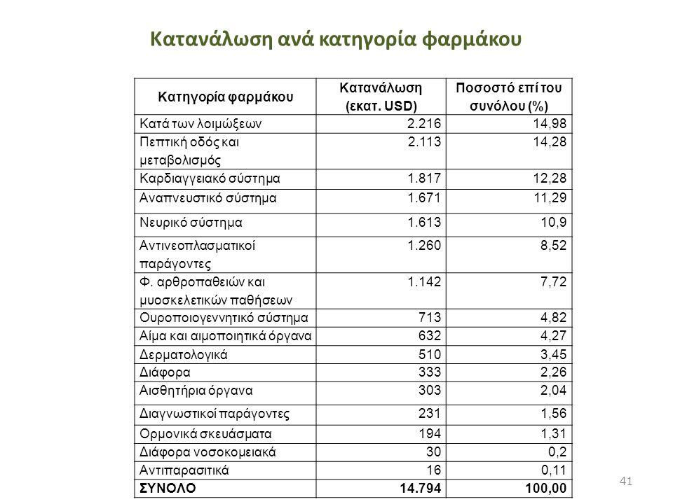 Κατανάλωση ανά κατηγορία φαρμάκου Κατηγορία φαρμάκου Κατανάλωση (εκατ. USD) Ποσοστό επί του συνόλου (%) Κατά των λοιμώξεων2.21614,98 Πεπτική οδός και