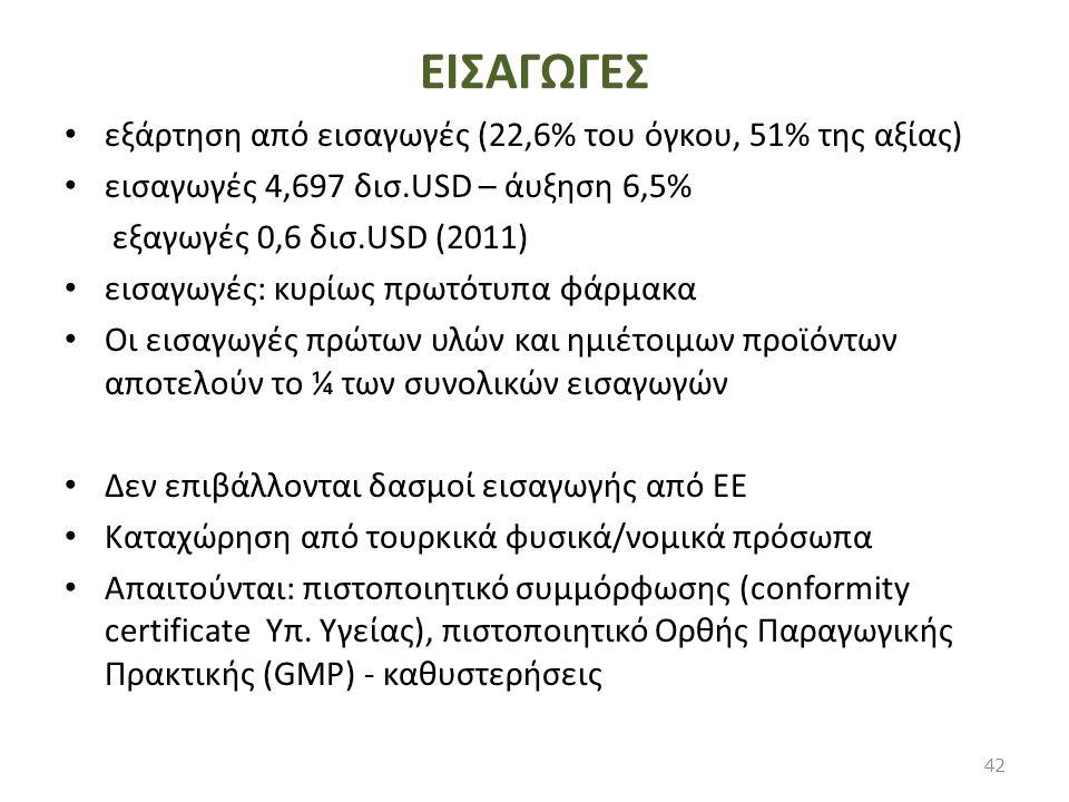 ΕΙΣΑΓΩΓΕΣ εξάρτηση από εισαγωγές (22,6% του όγκου, 51% της αξίας) εισαγωγές 4,697 δισ.USD – άυξηση 6,5% εξαγωγές 0,6 δισ.USD (2011) εισαγωγές: κυρίως