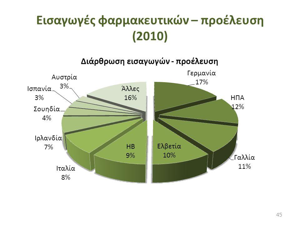 Εισαγωγές φαρμακευτικών – προέλευση (2010) 45