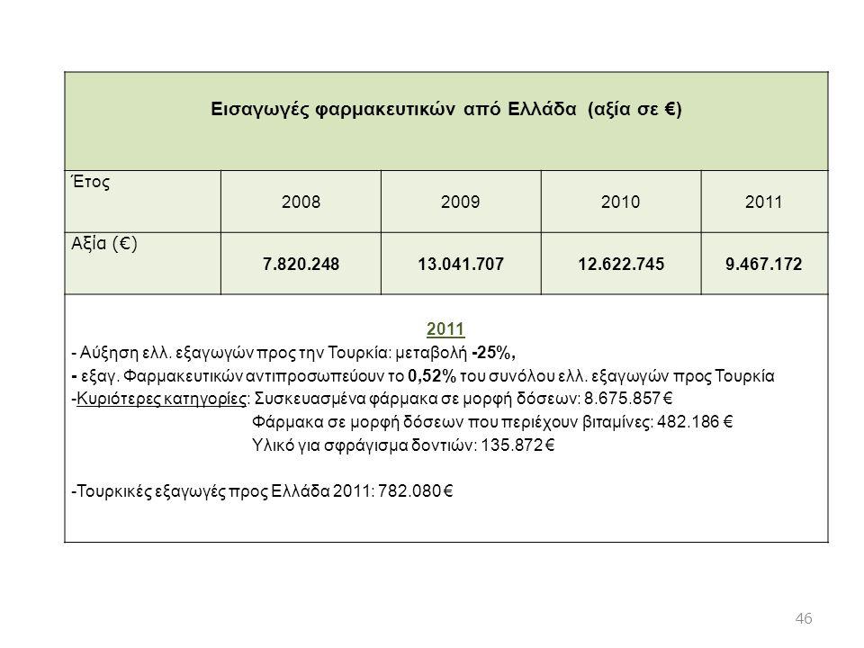 Εισαγωγές φαρμακευτικών από Ελλάδα (αξία σε €) Έτος 2008200920102011 Αξία (€) 7.820.24813.041.70712.622.7459.467.172 2011 - Αύξηση ελλ. εξαγωγών προς