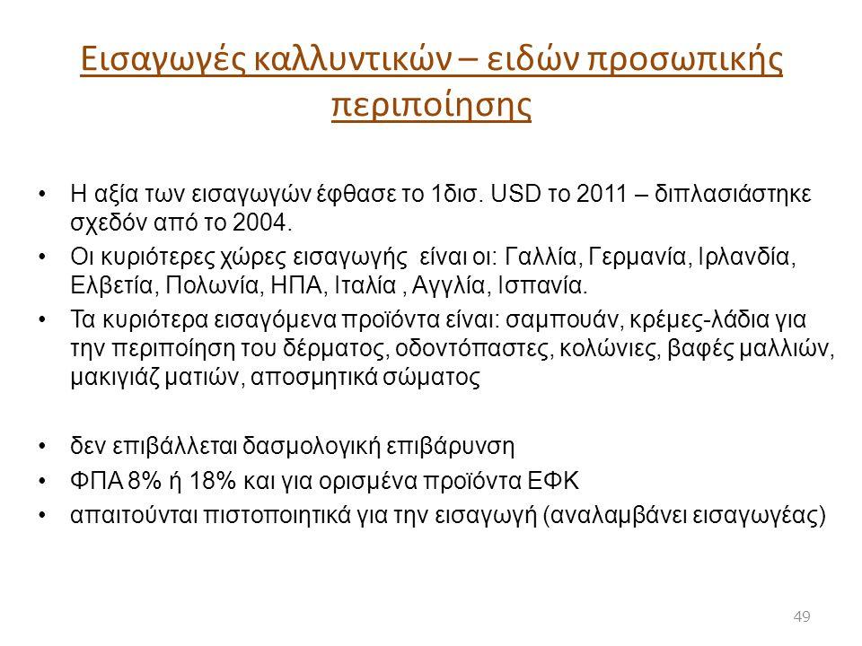 Εισαγωγές καλλυντικών – ειδών προσωπικής περιποίησης Η αξία των εισαγωγών έφθασε το 1δισ. USD το 2011 – διπλασιάστηκε σχεδόν από το 2004. Οι κυριότερε