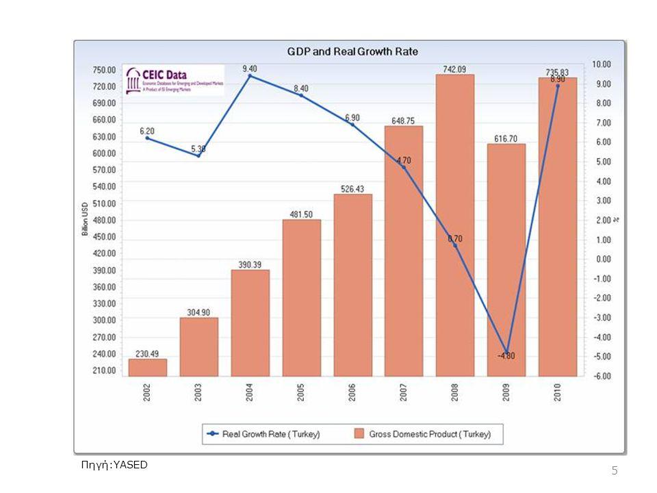 ΑΕΠ υπηρεσίες - σημαντικότεροι τομείς:μεταφορές/επικοινωνίες (22%), εμπόριο (19%), χρηματοπιστωτικός τομέας (16%) Μεταποίηση – σημαντικότεροι τομείς: κλάδος υφαντουργικών/ ρουχισμού (16%), διύλιση (15%), τροφίμων (11%) 6