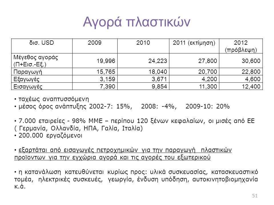 Αγορά πλαστικών δισ. USD200920102011 (εκτίμηση)2012 (πρόβλεψη) Μέγεθος αγοράς (Π+Εισ.-Εξ.) 19,99624,22327,80030,600 Παραγωγή 15,76518,04020,70022,800
