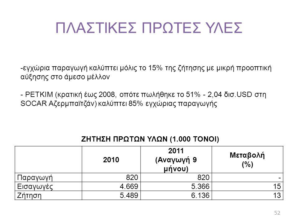 ΠΛΑΣΤΙΚΕΣ ΠΡΩΤΕΣ ΥΛΕΣ 2010 2011 (Αναγωγή 9 μήνου) Μεταβολή (%) Παραγωγή 820 - Εισαγωγές 4.6695.36615 Ζήτηση 5.4896.13613 -εγχώρια παραγωγή καλύπτει μό