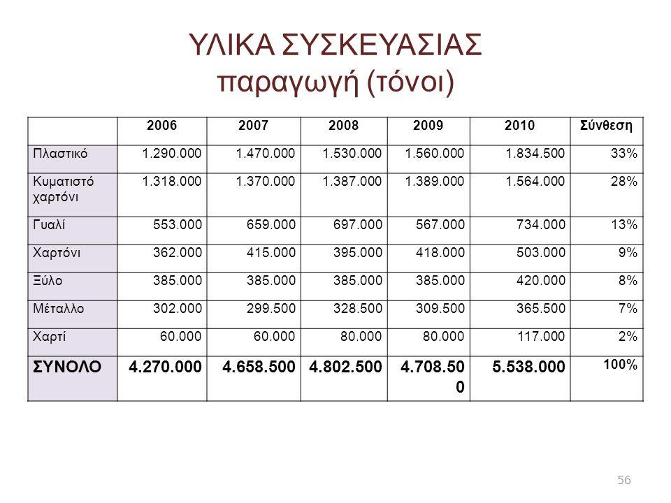 ΥΛΙΚΑ ΣΥΣΚΕΥΑΣΙΑΣ παραγωγή (τόνοι) 20062007200820092010Σύνθεση Πλαστικό1.290.0001.470.0001.530.0001.560.0001.834.50033% Κυματιστό χαρτόνι 1.318.0001.3
