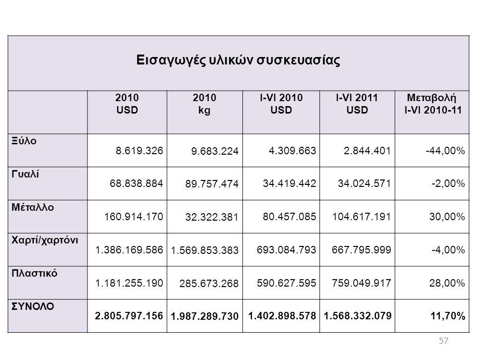 . Εισαγωγές υλικών συσκευασίας 2010 USD 2010 kg I-VI 2010 USD I-VI 2011 USD Mεταβολή I-VI 2010-11 Ξύλο 8.619.3269.683.2244.309.6632.844.401-44,00% Γυα