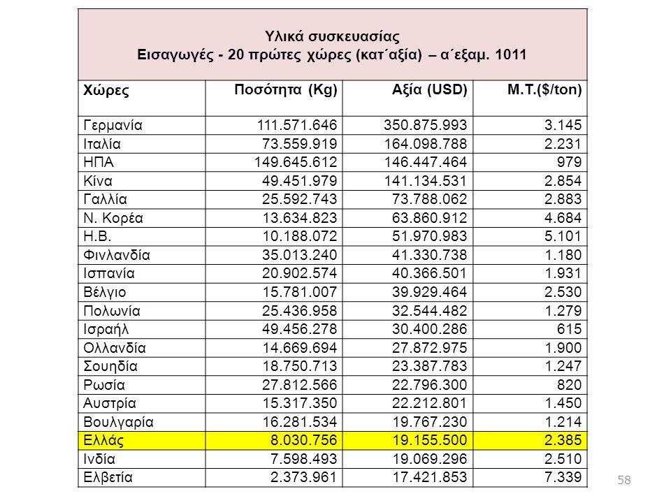 Yλικά συσκευασίας Εισαγωγές - 20 πρώτες χώρες (κατ΄αξία) – α΄εξαμ. 1011 ΧώρεςΠοσότητα (Kg)Αξία (USD)Μ.Τ.($/ton) Γερμανία111.571.646350.875.9933.145 Ιτ
