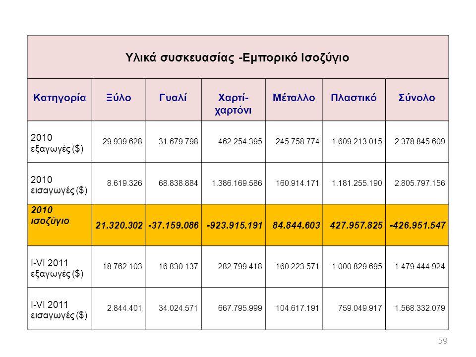 Υλικά συσκευασίας -Εμπορικό Iσοζύγιο ΚατηγορίαΞύλοΓυαλίΧαρτί- χαρτόνι ΜέταλλοΠλαστικόΣύνολο 2010 εξαγωγές ($) 29.939.62831.679.798462.254.395245.758.7