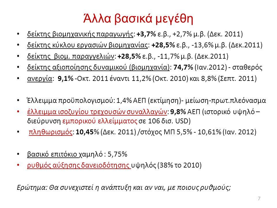 Άλλα βασικά μεγέθη δείκτης βιομηχανικής παραγωγής: +3,7% ε.β., +2,7% μ.β. (Δεκ. 2011) δείκτης κύκλου εργασιών βιομηχανίας: +28,5% ε.β., -13,6% μ.β. (Δ