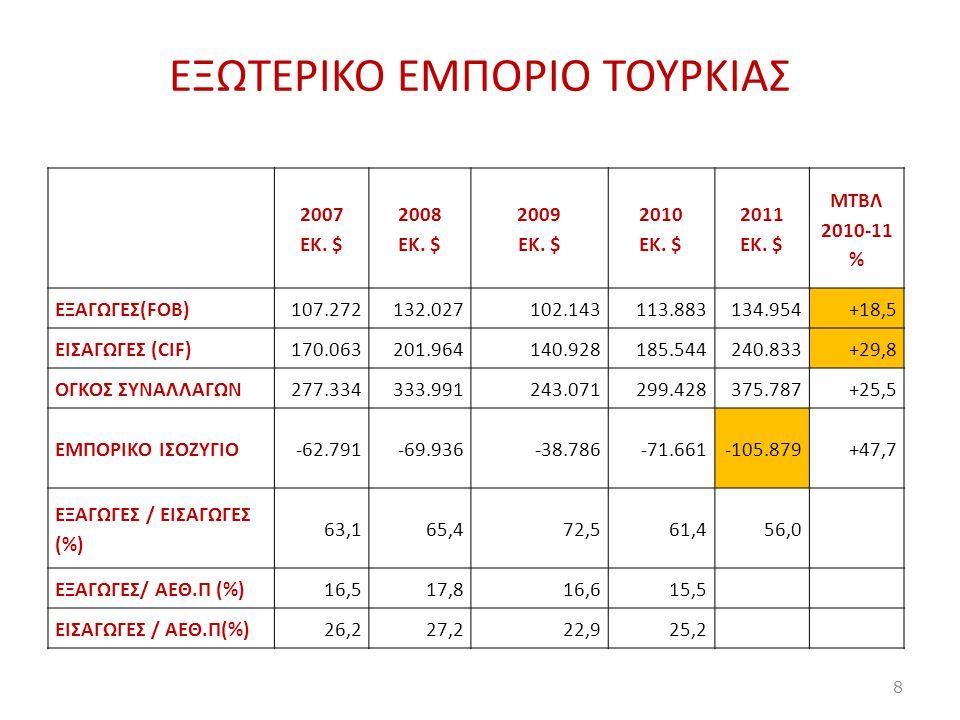 Αγορά λιανικών πωλήσεων (1) 11.588 καταστήματα αλυσίδων και supermarket 291 shopping malls 2011 / 129 το 2006 λιανική τροφίμων 96 δισ.USD – 52% συνόλου λιανικής (2010) Οργανωμένο λιανεμπόριο 40% συνόλου – οργανωμένο λιανεμπόριο τροφίμων 30% με τάσεις ενίσχυσης Δομή λιανικής τροφίμων: μεγάλες αλυσίδες (εγχώριες, πολυεθνικές) εθνικής εμβέλειας (21) - τοπικές αλυσίδες (168), παντοπωλεία-καταστήματα γειτονιάς, ανοιχτές αγορές Από πλευράς αρ.καταστημάτων υπερτερούν τουρκικές: ΒΙΜ, SΟK, A101 κ.ά.