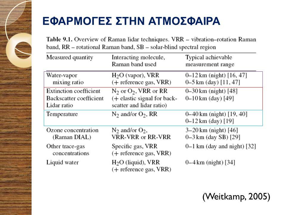 ΕΦΑΡΜΟΓΕΣ ΣΤΗΝ ΑΤΜΟΣΦΑΙΡΑ (Weitkamp, 2005)