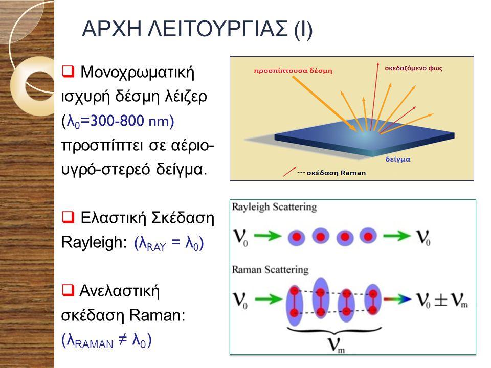 ΑΡΧΗ ΛΕΙΤΟΥΡΓΙΑΣ ( Ι )  Μονοχρωματική ισχυρή δέσμη λέιζερ (λ 0 =300-800 nm) προσπίπτει σε αέριο- υγρό-στερεό δείγμα.  Ελαστική Σκέδαση Rayleigh: ( λ