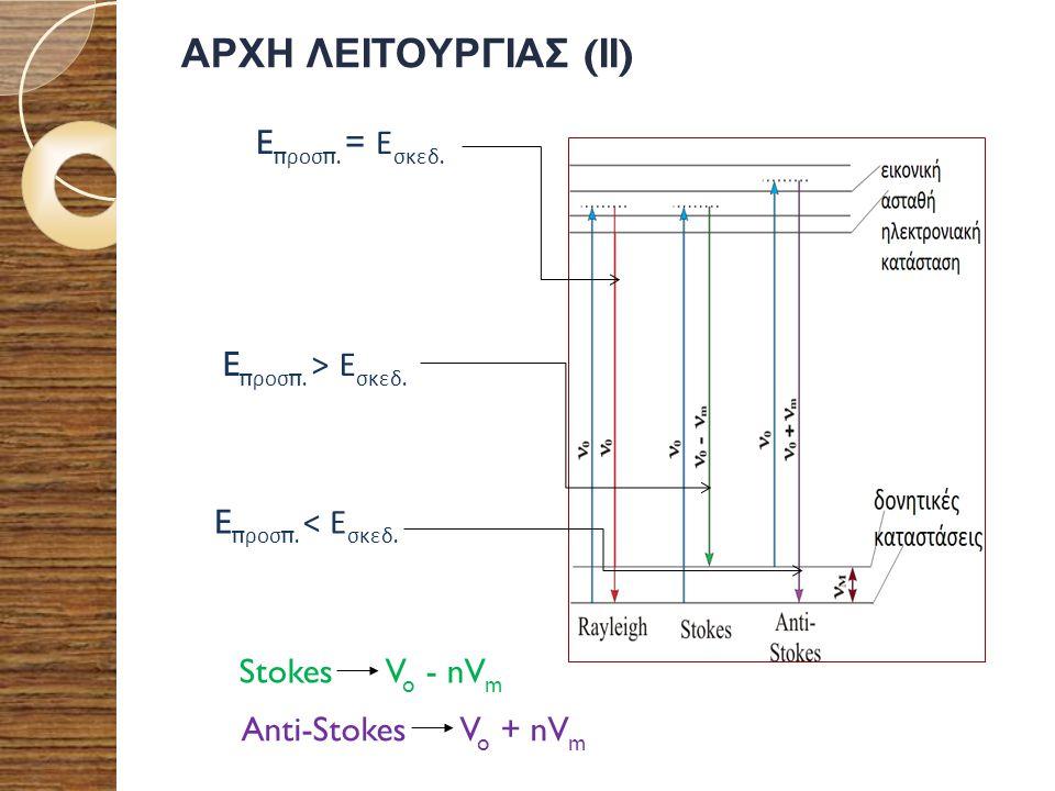 ΑΡΧΗ ΛΕΙΤΟΥΡΓΙΑΣ ( ΙΙ ) E π ροσ π. = Ε σκεδ. E π ροσ π. > Ε σκεδ. E π ροσ π. < Ε σκεδ. Stokes V o - nV m Anti-Stokes V o + nV m
