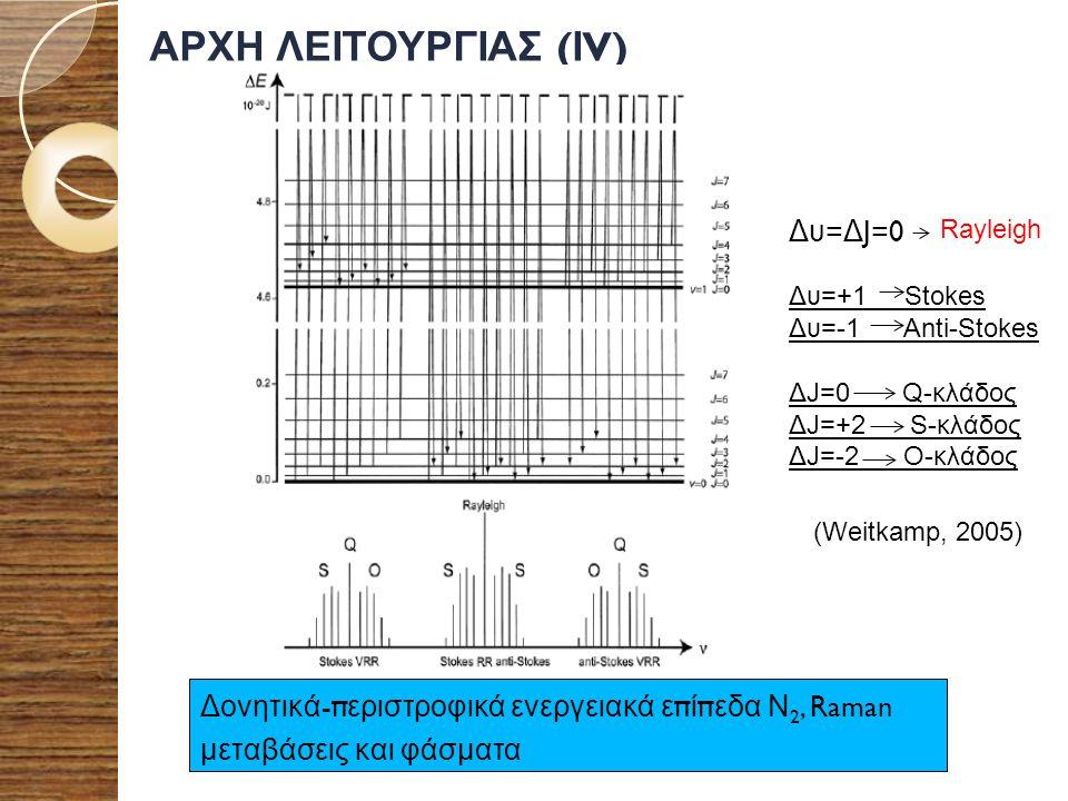 ΑΡΧΗ ΛΕΙΤΟΥΡΓΙΑΣ ( Ι V) Δονητικά -π εριστροφικά ενεργειακά ε π ί π εδα Ν 2, Raman μεταβάσεις και φάσματα (Weitkamp, 2005) Δυ = Δ J=0 Rayleigh Δυ=+1 St