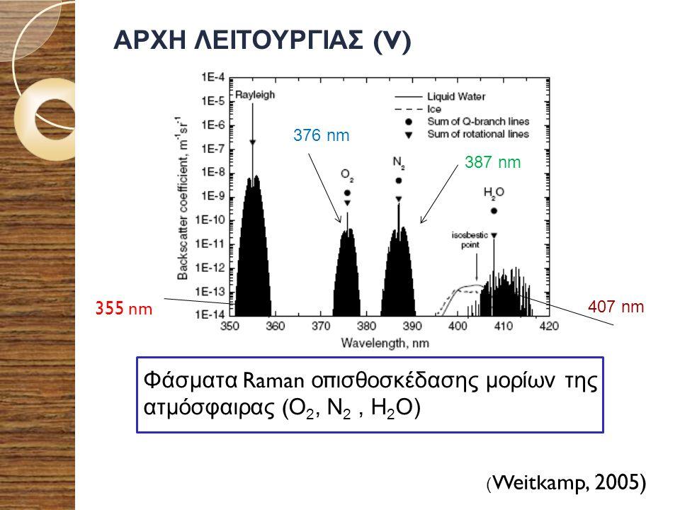 ΑΡΧΗ ΛΕΙΤΟΥΡΓΙΑΣ (V) ( Weitkamp, 2005) Φάσματα Raman ο π ισθοσκέδασης μορίων της ατμόσφαιρας ( O 2, N 2, H 2 O) 355 nm 376 nm 387 nm 407 nm
