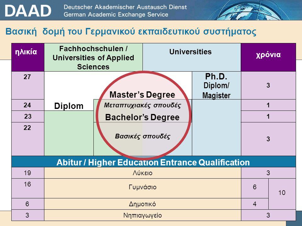 Βασική δομή του Γερμανικού εκπαιδευτικού συστήματος ηλικία Fachhochschulen / Universities of Applied Sciences Universities χρόνια 27 24 23 22 19 16 6 3 Abitur / Higher Education Entrance Qualification 3 4 10 6 3 3 3 1 1 Diplom Ph.D.