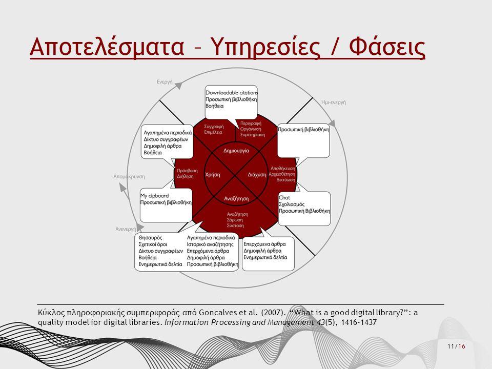11/16 Αποτελέσματα – Υπηρεσίες / Φάσεις Κύκλος πληροφοριακής συμπεριφοράς από Goncalves et al.