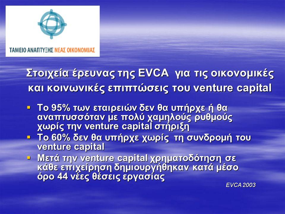 Στοιχεία έρευνας της EVCA για τις οικονομικές και κοινωνικές επιπτώσεις του venture capital  Το 95% των εταιρειών δεν θα υπήρχε ή θα αναπτυσσόταν με πολύ χαμηλούς ρυθμούς χωρίς την venture capital στήριξη  Το 60% δεν θα υπήρχε χωρίς τη συνδρομή του venture capital  Μετά την venture capital χρηματοδότηση σε κάθε επιχείρηση δημιουργήθηκαν κατά μέσο όρο 44 νέες θέσεις εργασίας EVCA 2003