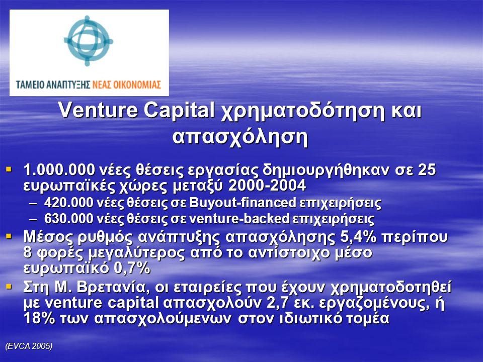 Venture Capital χρηματοδότηση και απασχόληση  1.000.000 νέες θέσεις εργασίας δημιουργήθηκαν σε 25 ευρωπαϊκές χώρες μεταξύ 2000-2004 –420.000 νέες θέσεις σε Buyout-financed επιχειρήσεις –630.000 νέες θέσεις σε venture-backed επιχειρήσεις  Μέσος ρυθμός ανάπτυξης απασχόλησης 5,4% περίπου 8 φορές μεγαλύτερος από το αντίστοιχο μέσο ευρωπαϊκό 0,7%  Στη Μ.