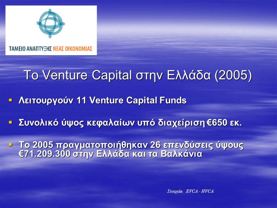 Το Venture Capital στην Ελλάδα (2005)  Λειτουργούν 11 Venture Capital Funds  Συνολικό ύψος κεφαλαίων υπό διαχείριση €650 εκ.  Το 2005 πραγματοποιήθ