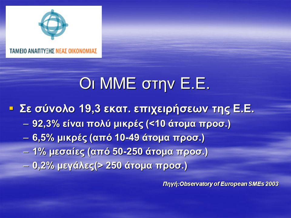 Οι ΜΜΕ στην Ε.Ε.  Σε σύνολο 19,3 εκατ. επιχειρήσεων της Ε.Ε. –92,3% είναι πολύ μικρές (<10 άτομα προσ.) –6,5% μικρές (από 10-49 άτομα προσ.) –1% μεσα