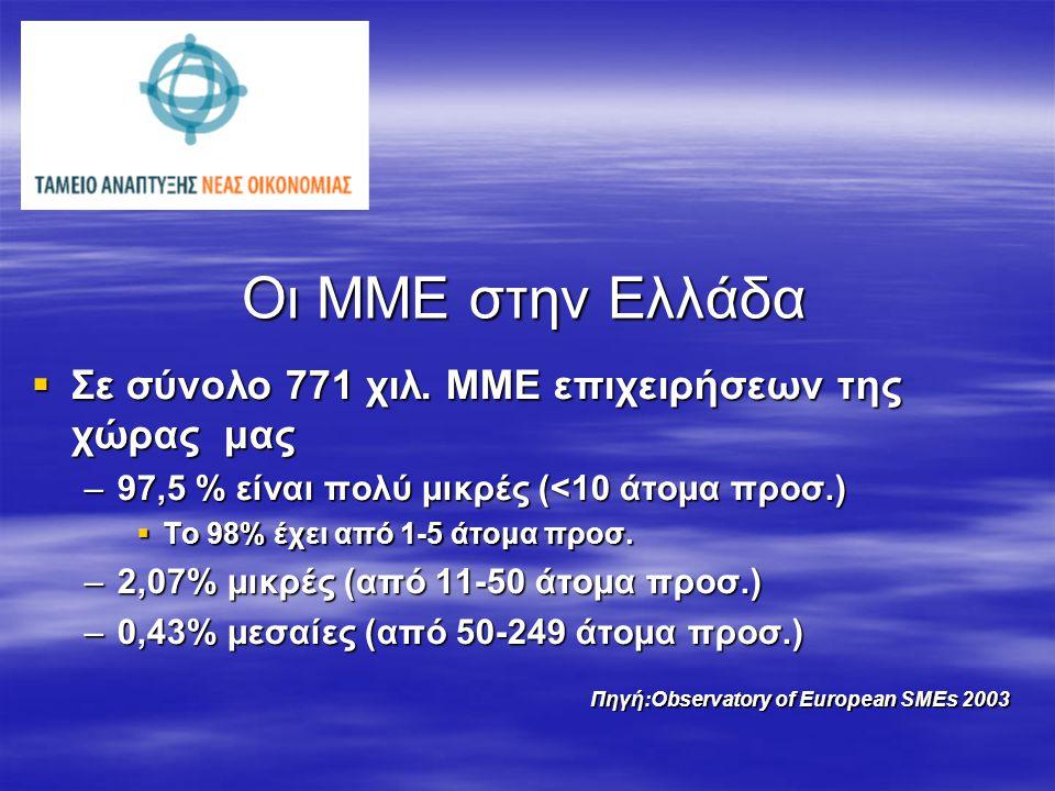 Οι ΜΜΕ στην Ελλάδα  Σε σύνολο 771 χιλ. ΜΜΕ επιχειρήσεων της χώρας μας –97,5 % είναι πολύ μικρές (<10 άτομα προσ.)  Το 98% έχει από 1-5 άτομα προσ. –