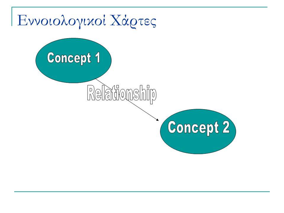 ένας ΕΝΝΟΙΟΛΟΓΙΚΟΣ ΧΑΡΤΗΣ έννοιες συνδετικές φράσεις σχέσεις αποτελείται από δείχνει ανάμεσα σε αποτελείται από